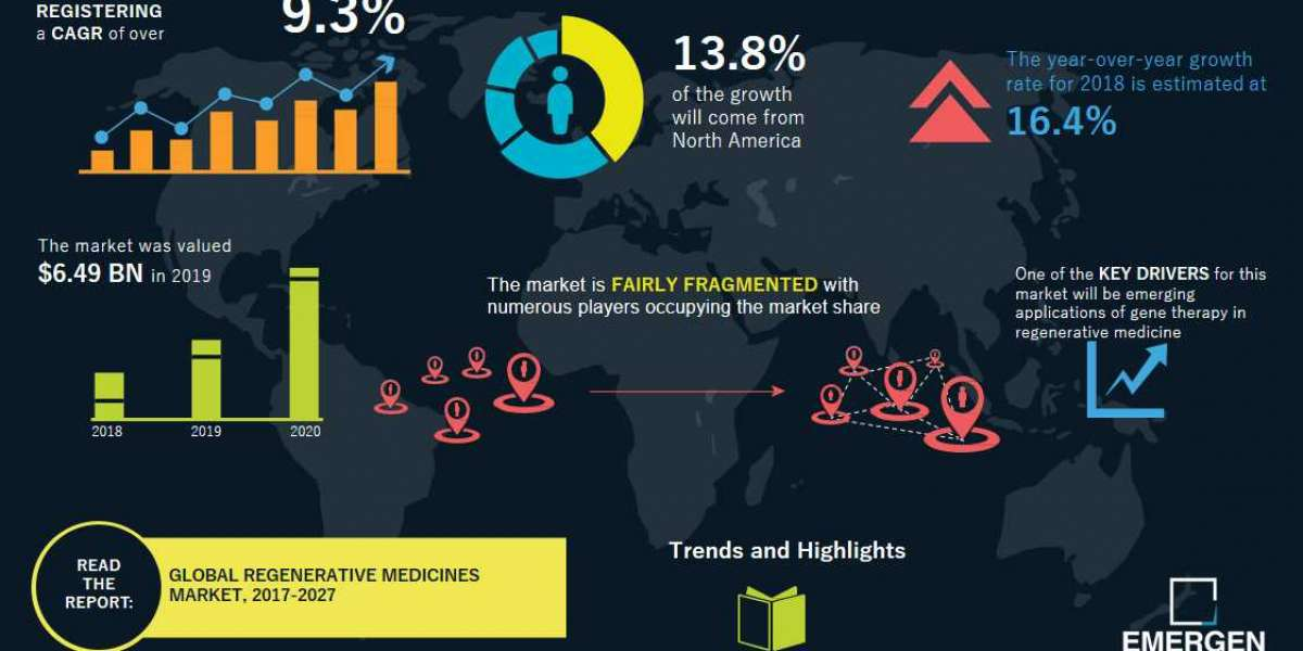 Regenerative Medicine Market Types, Applications, Products, Share, Growth, Insights and Forecasts Report 2027
